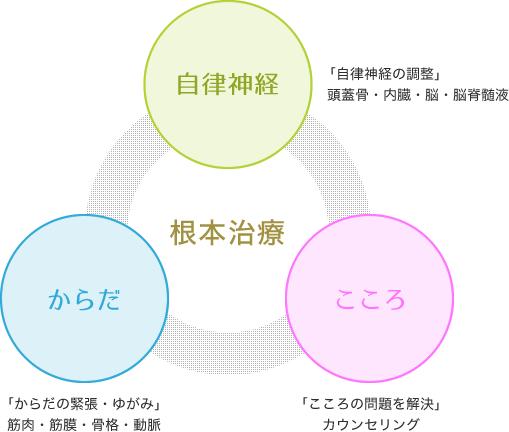 うつ病にお悩みの方は、横浜アーク整体院までお気軽にご相談ください。